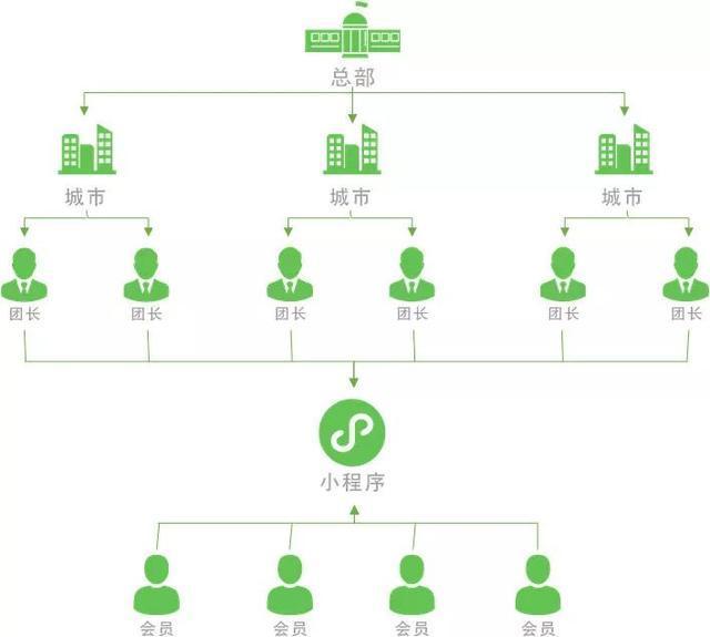 社区团购运营:逐一分析社区拼团创业的5大核心要素